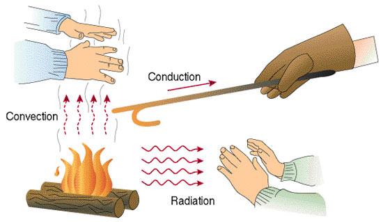 Heat Transmittance